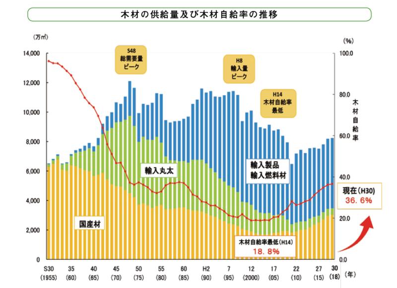 林野庁「平成30年木材需給表」より