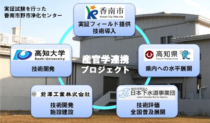 昨年の「STI for SDGs」アワード優秀賞を受賞した高知県・香南市などによる汚水処理に関する産官学連携プロジェクトの概要(JSTのサイトより)