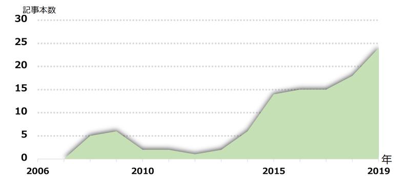 1985年から2007年まではゼロ記事。対象とした新聞は朝日新聞、毎日新聞、読売新聞、産経新聞の4紙