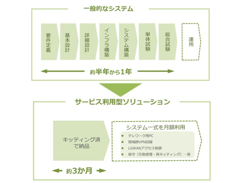 一般的なテレワークシステム(上)と東村山市が導入したサービス利用型ソリューション(下)の比較(東村山市の資料より)