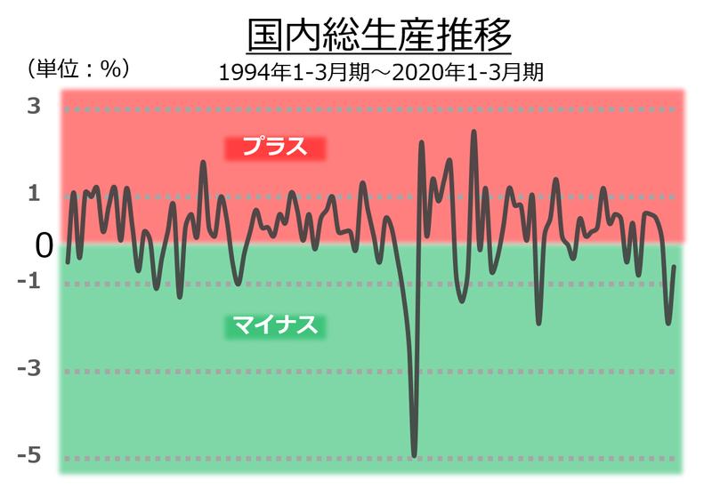 内閣府の「国民経済計算(GDP統計)四半期GDP成長率(実質)」より