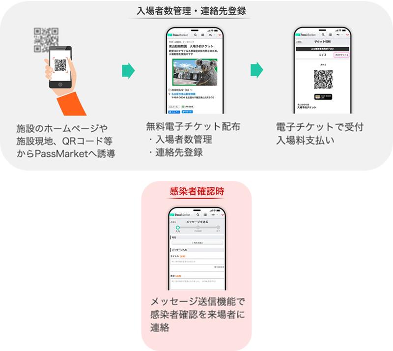 東山動植物園が採用したデジタルチケットシステムの仕組み