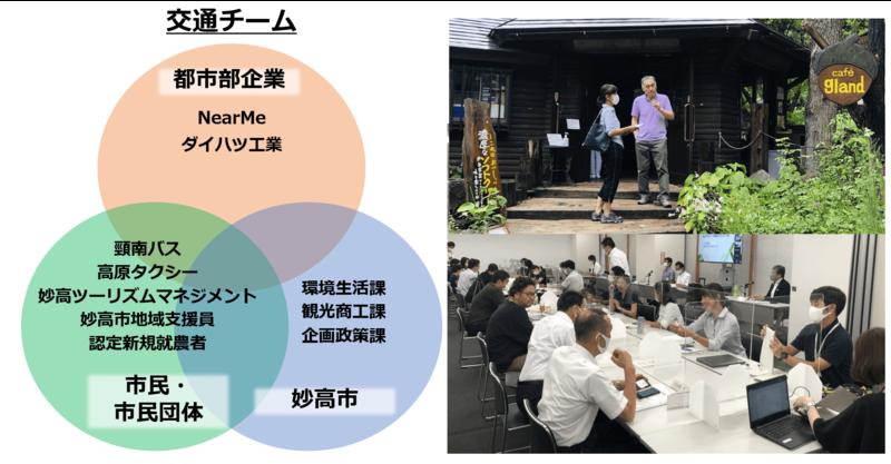 左図はミライ会議「交通チーム」のメンバー一覧。右はキックオフミーティングでのフィールドワークの模様(上)と協議する交通チームメンバー(下)