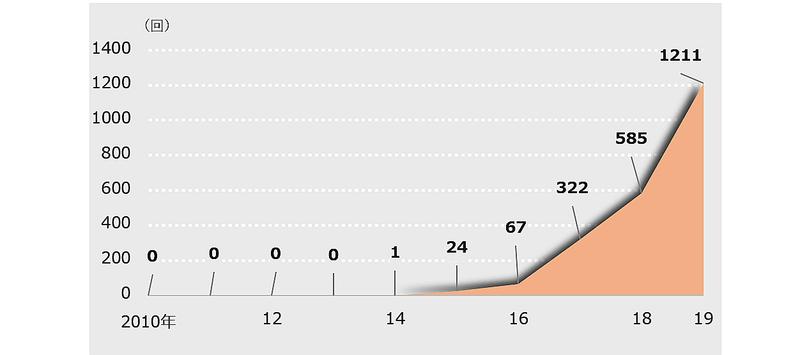 【グラフ1】主要4紙におけるSDGsに関する記事の推移