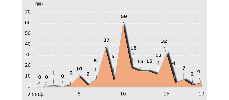 【グラフ2】主要4紙におけるMDGsに関する新聞記事の推移