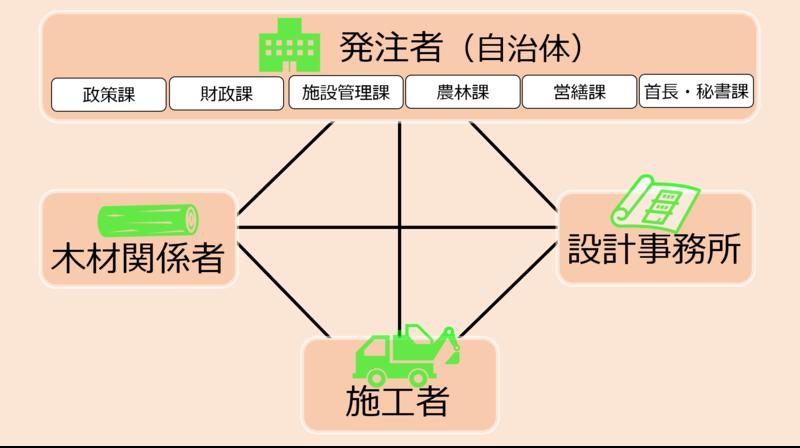 木造プロジェクトのネットワーク図