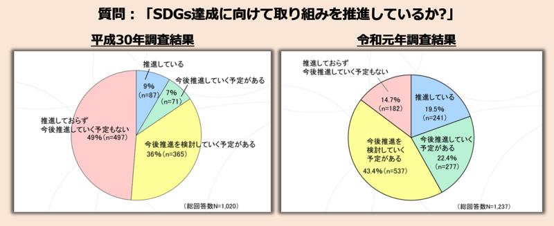内閣府(自治体SDGs推進評価・調査検討会)「SDGsに関する全国アンケート調査」より。青い部分が回答「推進している」の比率