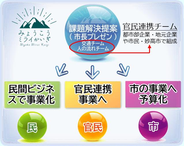 「みょうこうミライ会議」の仕組み(左上はシンボルロゴ)