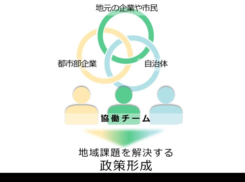 ミライ会議での政策形成の仕組み