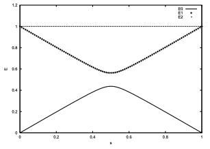 Spectrum of adiabatic Grover.