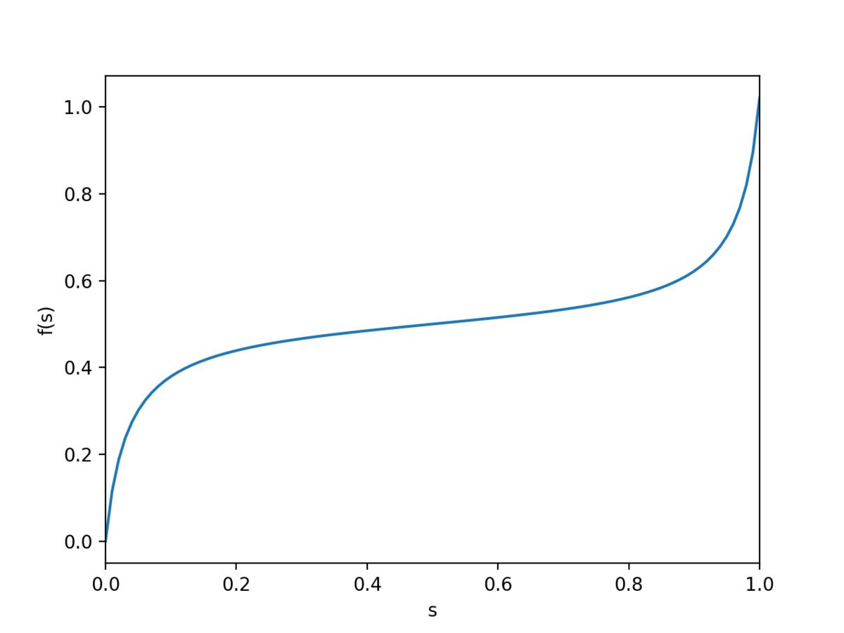 Plot of Evolution function f(s)