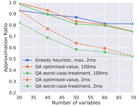 Classical greedy heuristic vs QA for quality of solution with fixed time.
