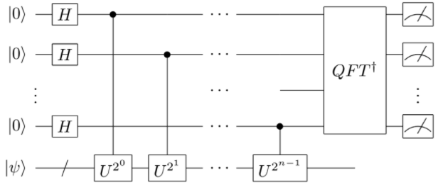 A quantum circuit of phase estimation