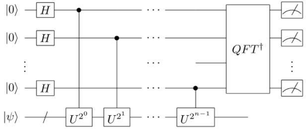 A quantum circuit of phase estimation
