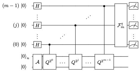 A quantum circuit of amplitude estimation