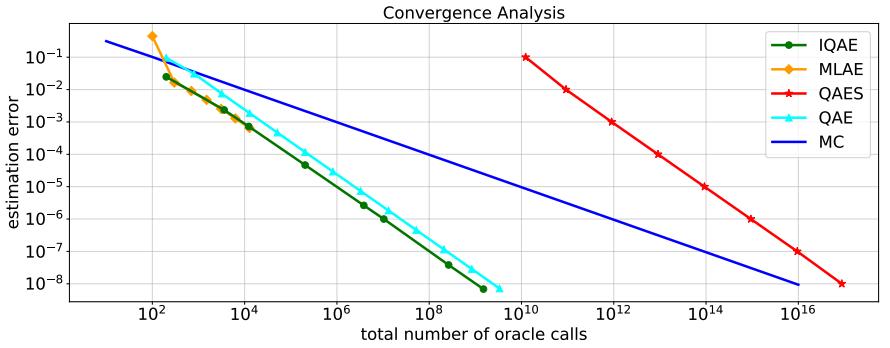 Comparison of QAE variants