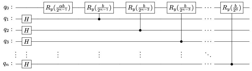 Quantum circuit for operator A
