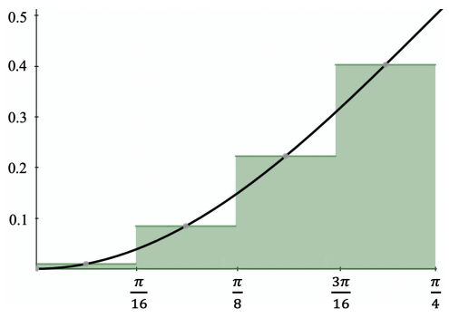 Four subintervals (discretization)