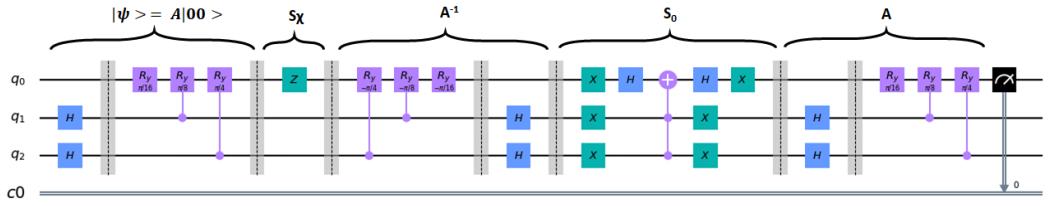Quantum circuit implementation of A and Q of 2-qubit in Qiskit
