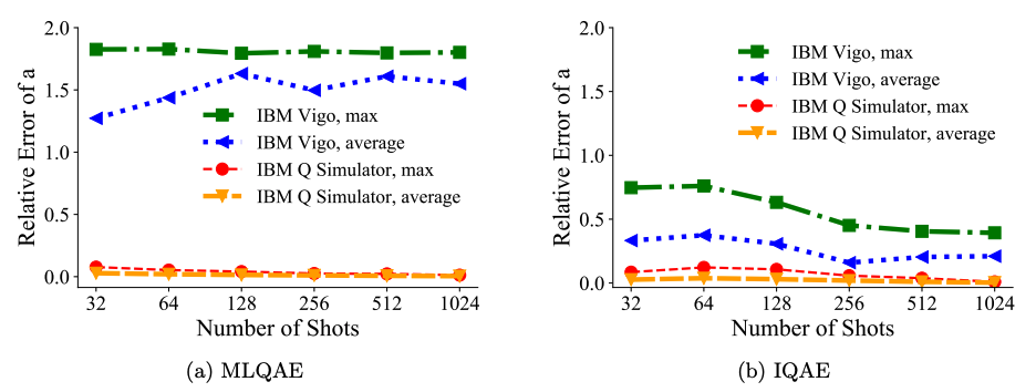 Error for n=2-qubit domain for MLQAE and IQAE on IBM Q Vigo and the simulator.