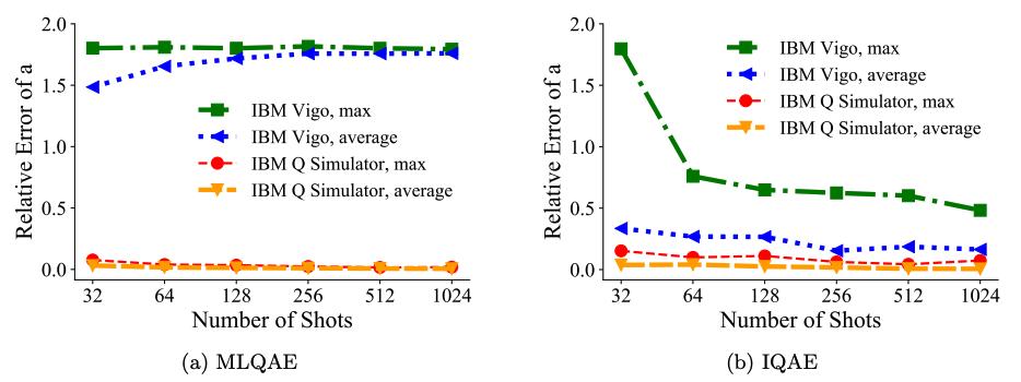 Same as previous figure, but n=3-qubit domain