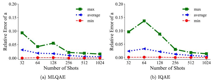 Error for n=10-qubit domain for MLQAE and IQAE on IBM Q simulator.