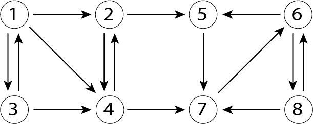 A example of page links