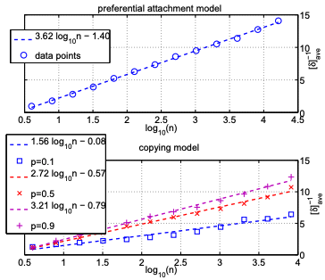 Relationship between the inverse of the energy gap and graph size