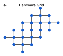 Hardware grid with a graph matching