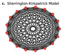 Fully connected graph with SK model
