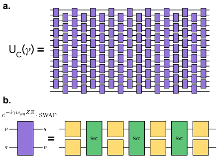 The linear swap network for a 17-qubit SK model