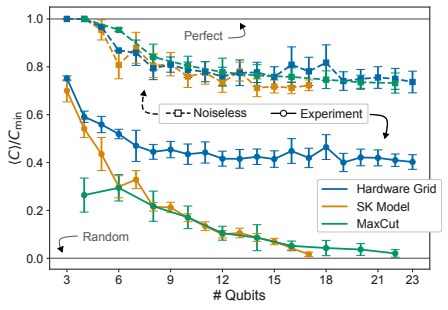 QAOA performance as a function of problem size n