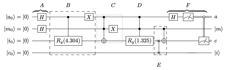 Quantum circuit for the distance-besed classifier