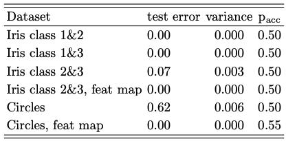 Test error on different datasets