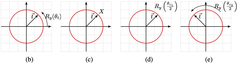 Quantum state vector of t