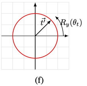 Quantum state vector of t'