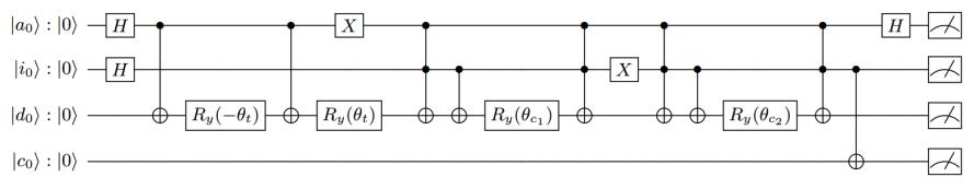 Optimized quantum circuit