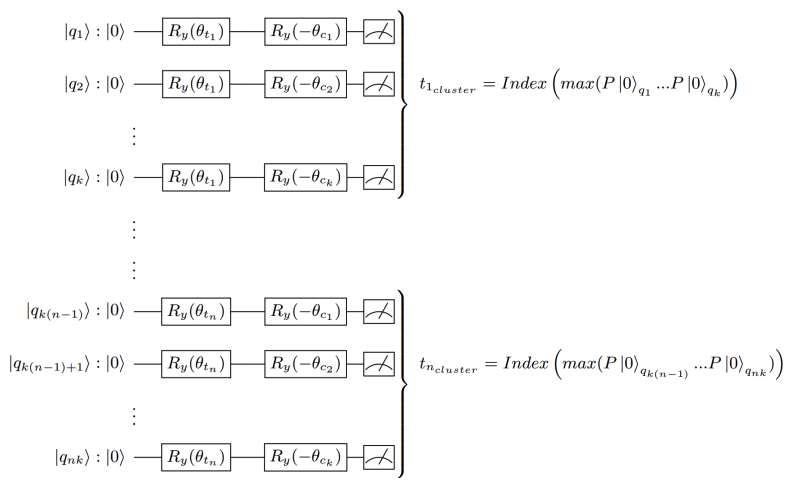 nk qubits negative rotation