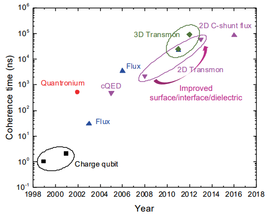 Coherence time history of flux qubits