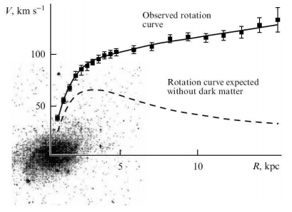 Rotation curve of M33