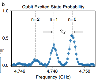 Qubit spectroscopy