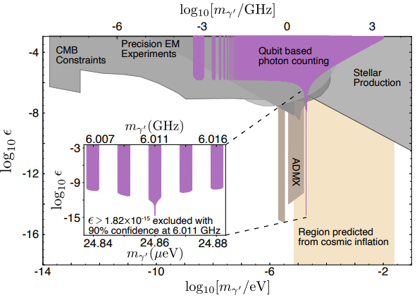 Hidden photon dark matter parameter space