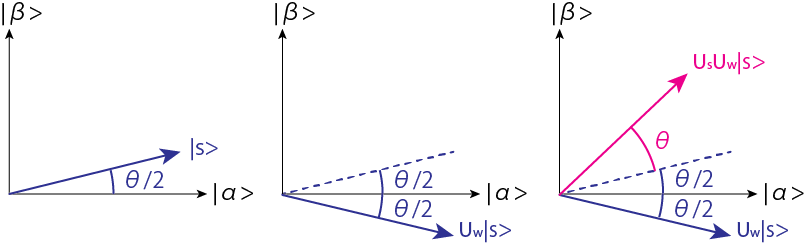 A figure of geometrical explanation for Grover's algorithm