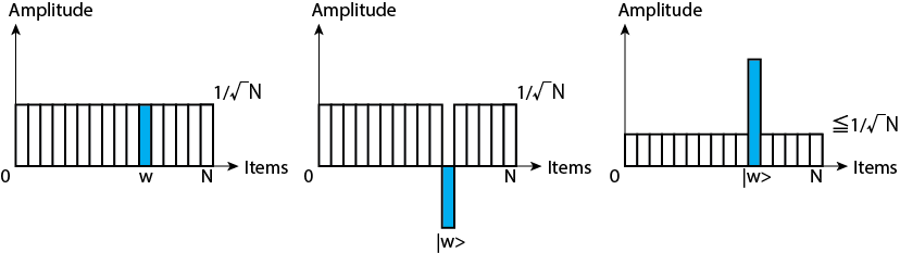A figure of state transition with Grover's algorithm