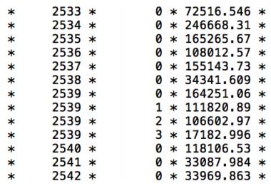 A sample of LHC experimental data