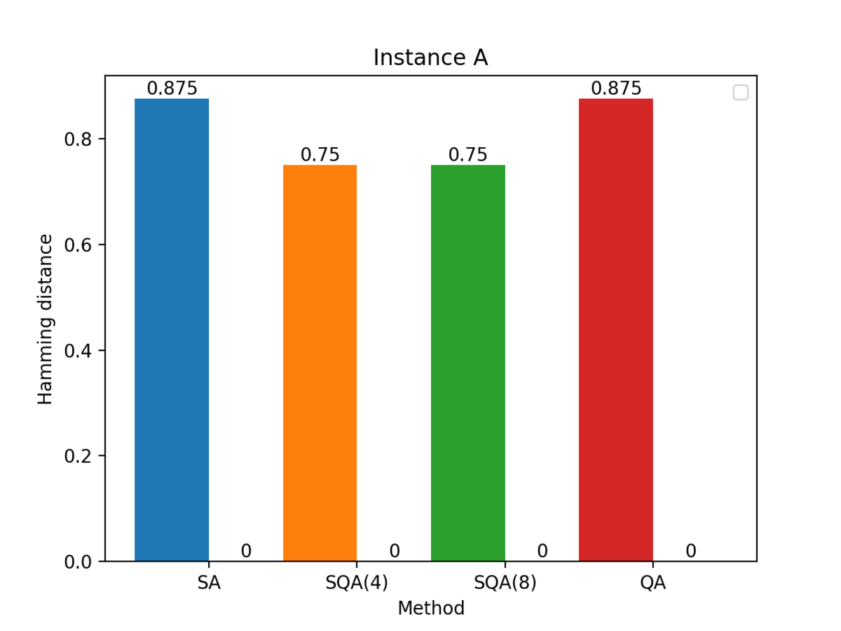 The best and worst solution for each method in Instance A