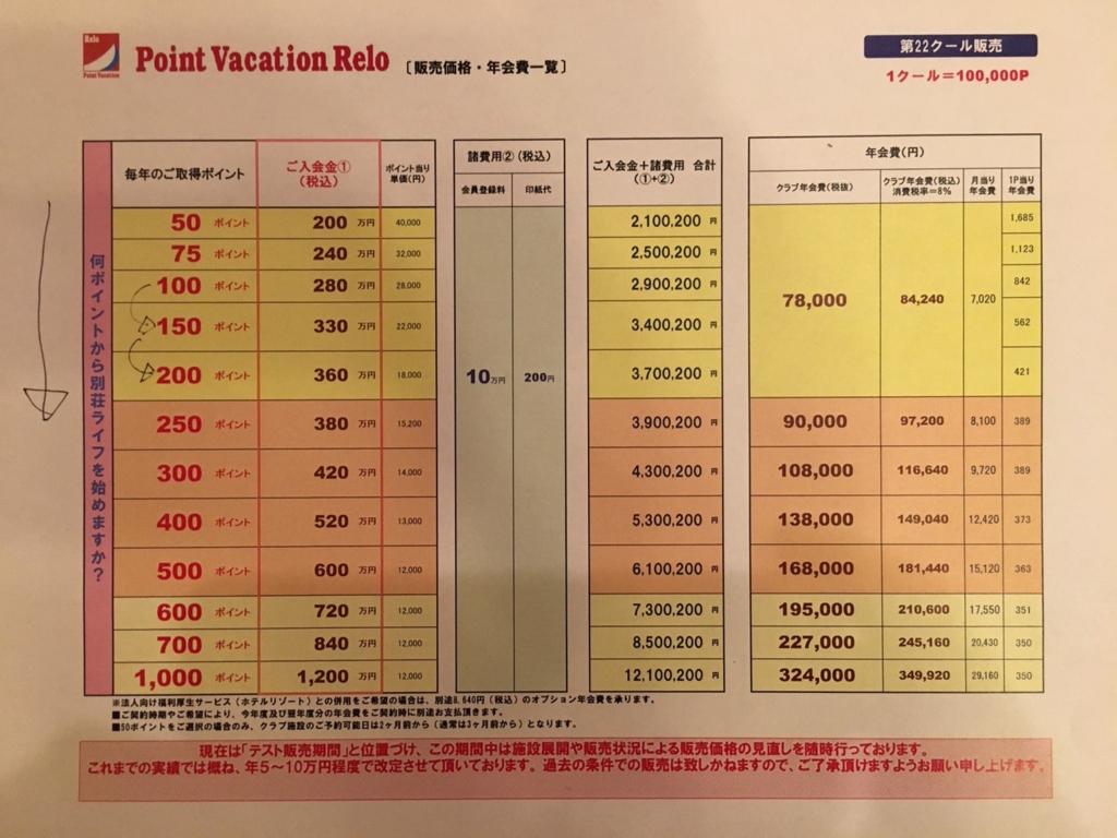 ポイントバケーションリロの料金表(正規価格)