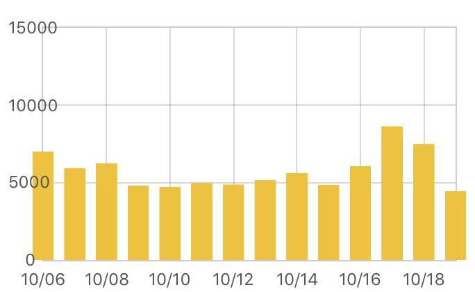 ブログのコンサルをオススメする理由7つ。コンサルティングでPV数がUP!