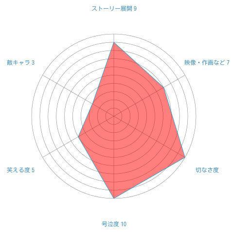 「映画 クレヨンしんちゃん 伝説を呼ぶ 踊れ!アミーゴ!」独断と偏見のレーダーチャート