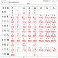 ローマj字の五十音表